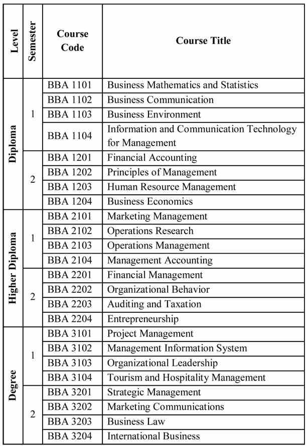 Bachelor of Business Administration (BBA) - University of Peradeniya