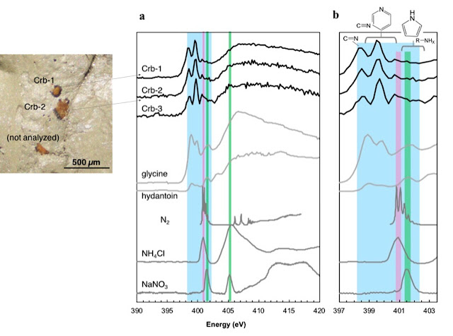 4-billion-year-old nitrogen-containing organic molecules discovered in Martian meteorites