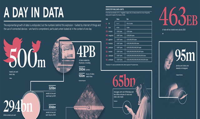 A Day in Data #infographic