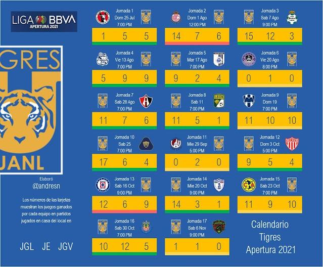 Calendario de Tigres apertura 2021 del futbol mexicano