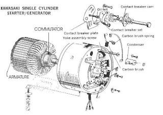 Konstruksi Dan Fungsi Generator Starter (Starter Dynamo)