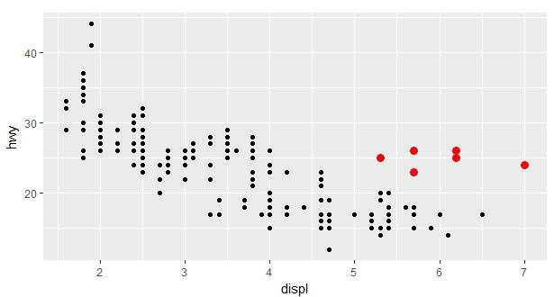 Nube de datos: Destacar subconjunto de puntos en un
