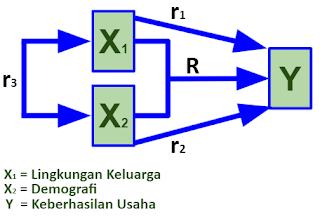 Paradigma Ganda dengan Dua Variabel Independen pada Penelitian