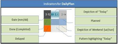 Indicators for Daily Plan