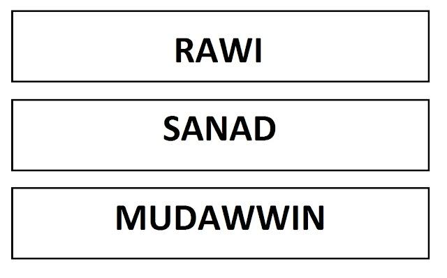 Rawi, Sanad, Mudawwin