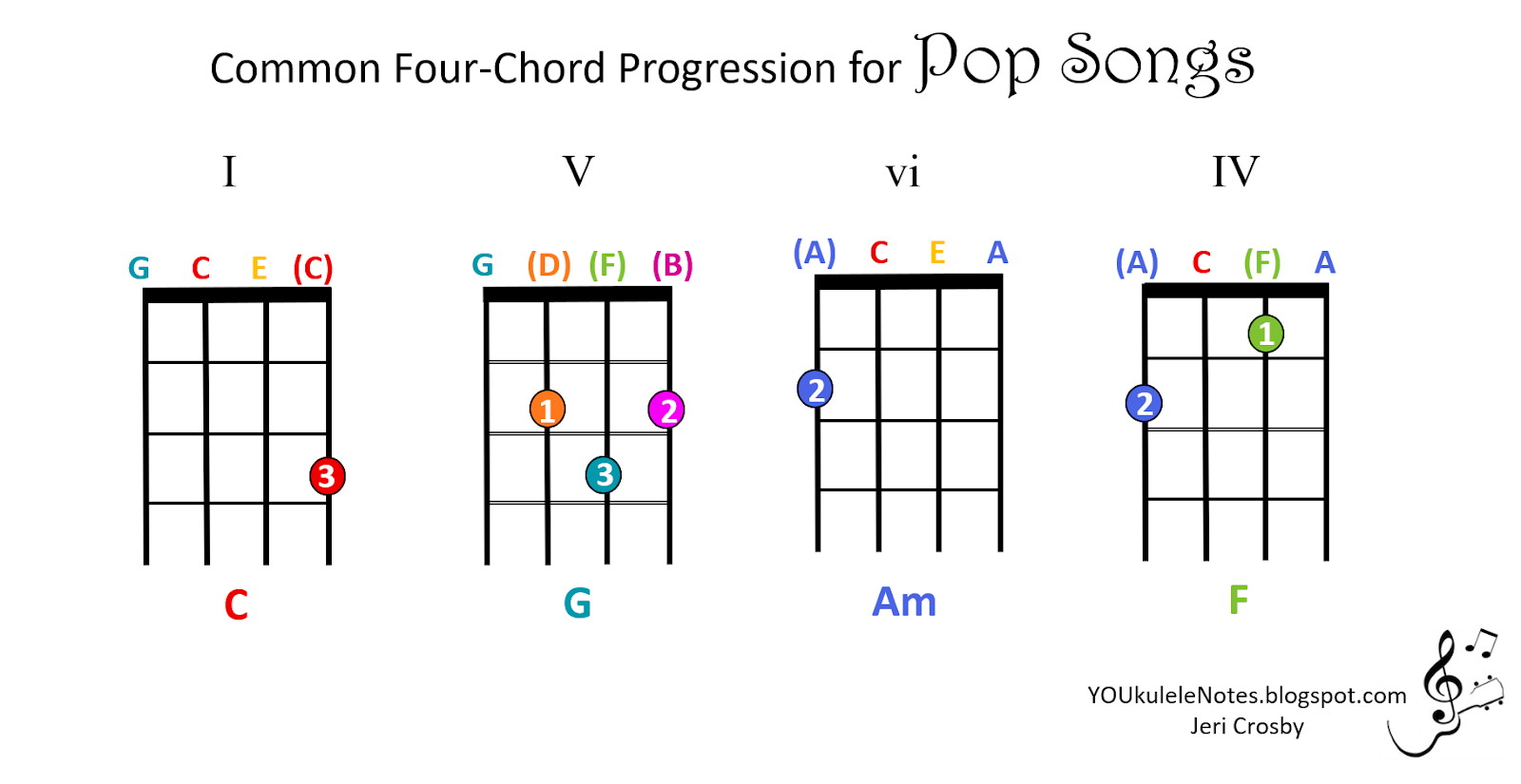 Jeri's YOUkulele Notes: Four-Chord Pop Progression