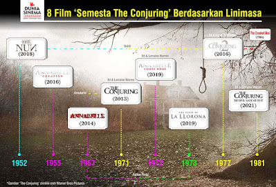 timeline waralaba semesta film the conjuring