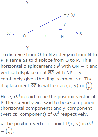 To displace from O to N and again from N to P is same as to displace from O to P. This horizontal displacement (ON) ⃗ with ON = x and vertical displacement (NP) ⃗ with NP = y combinely gives the displacement (OP) ⃗. The displacement (OP) ⃗ is written as (x, y) or (■(x@y)). Here, (OP) ⃗ is said to be the position vector of P. Here x and y are said to be x-component (horizontal component) and y-component (vertical component) of (OP) ⃗ respectively. ∴ The position vector of point P(x, y) is (OP) ⃗ = (■(x@y)).