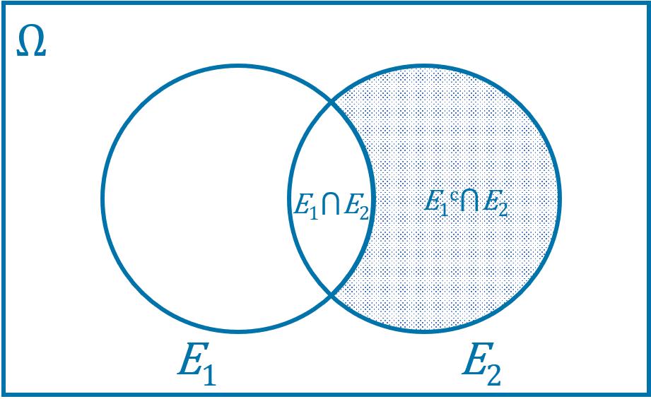 Diagram Venn Irisan Gabungan