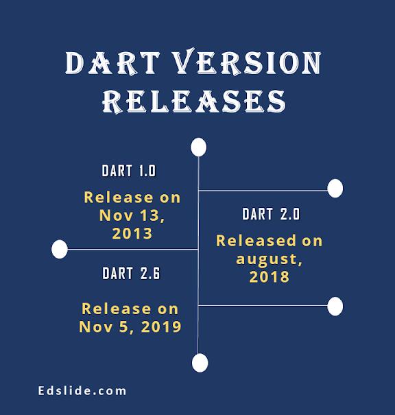 Dart release dates infograph
