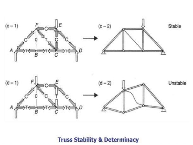 Trusses and Frames; virtual work - KK MECHANICAL GURU