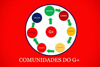 Algumas comunidades do g+ são estranhas e arbitrariamente excluem as postagens dos membros.