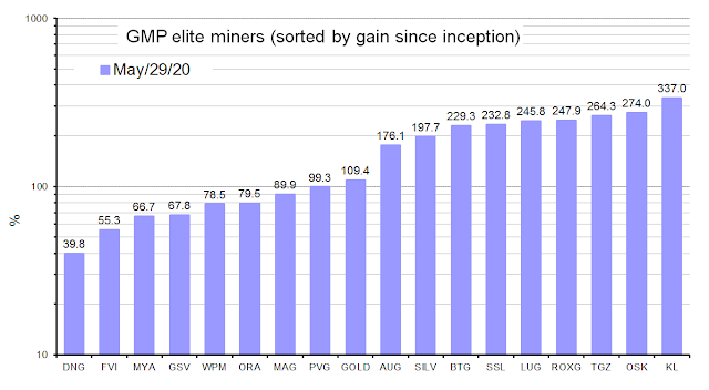 Elite miners on a log axis (10% increments on the first decade and 100% increments on the second)