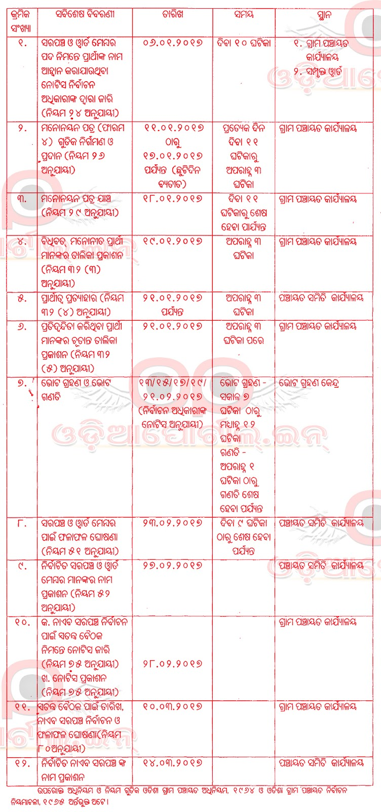 Complete Time Table For Sarapanch & Ward Members (Odisha Panchayat Election 2017)