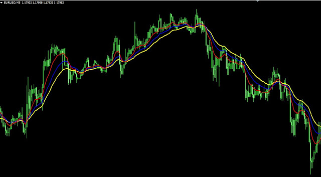 tampilan exponential moving average