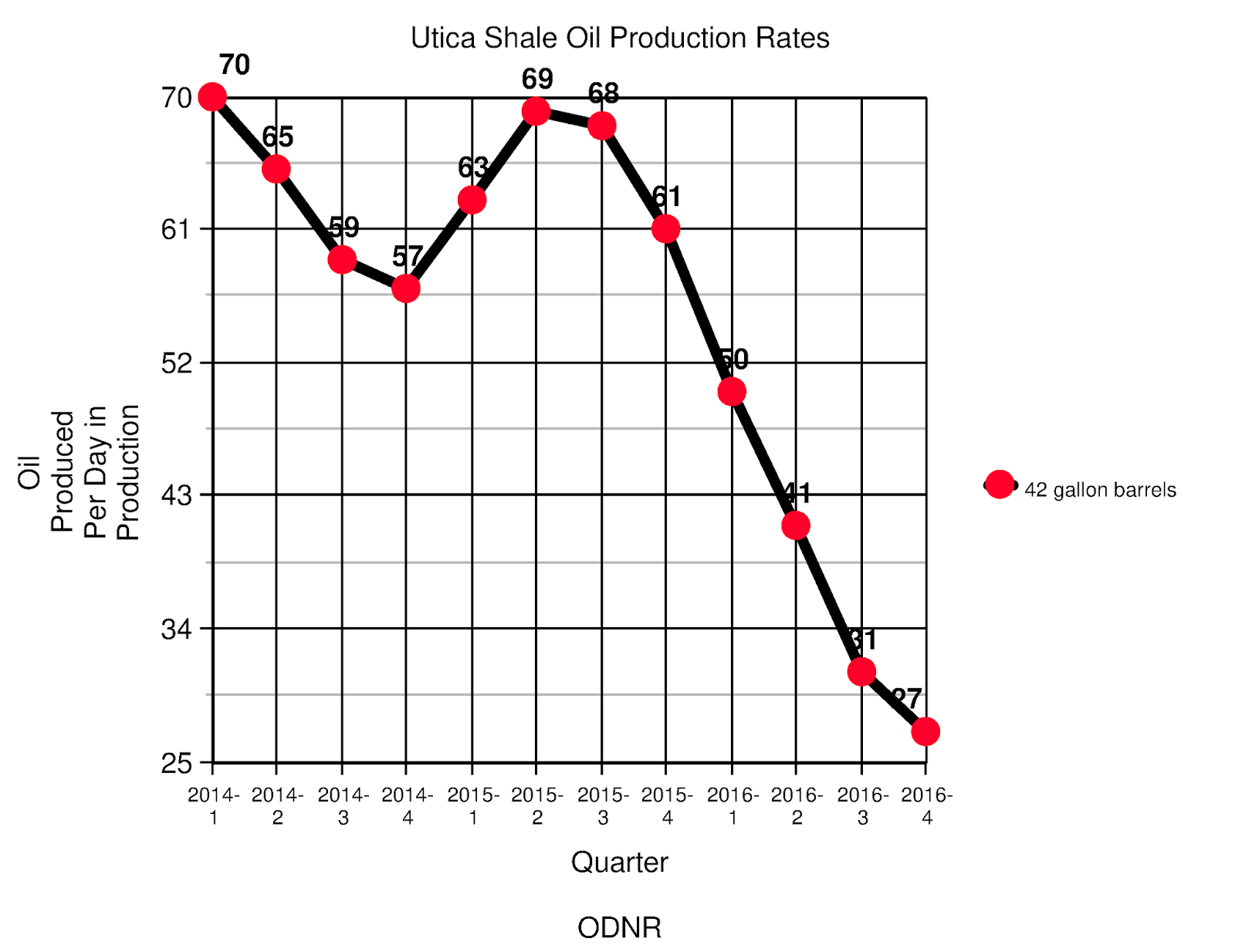 The Daily Digger Digging Into 4th Quarter 2016 Utica Shale Wiring Diagram Oil Production Rates Continued Their Fall In Of As Well Significant Decline Can Be Seen Clearly This Graph