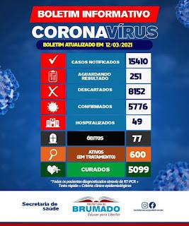 Brumado registra mais 2 óbitos por Covid-19; total chega a 77 mortes