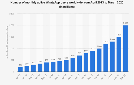 Number of monthly active WhatsApp users worldwide from April 2013 to March 2020 (in millions)