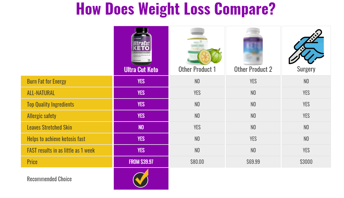 Don't Wish For lose weight. Work For It With Ultra Cut Keto