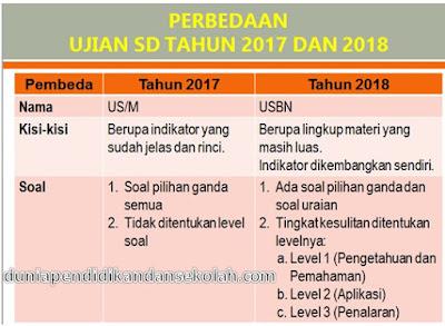 Bedah dan Pembahasan Kisi-Kisi IPA USBN Kelas 6 SD/MI 2018 Beserta Soal-Soal PPT