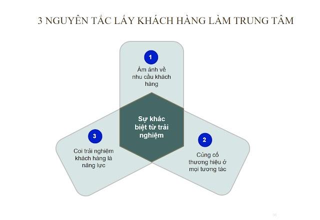 3 nguyên tắc lấy khách hàng làm trung tâm