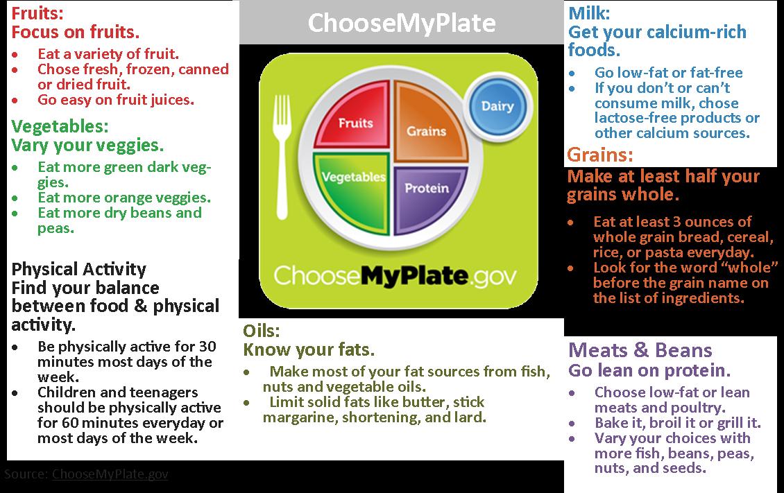 Healthy West Jordan: Choose My Plate