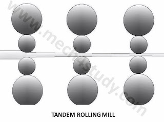 What are main Types of Rolling mill?