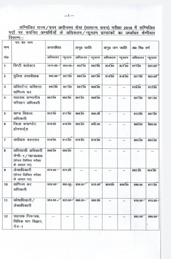 UP PCS Pre Exam 2021 Cutoff Marks UPPSC Previous Years