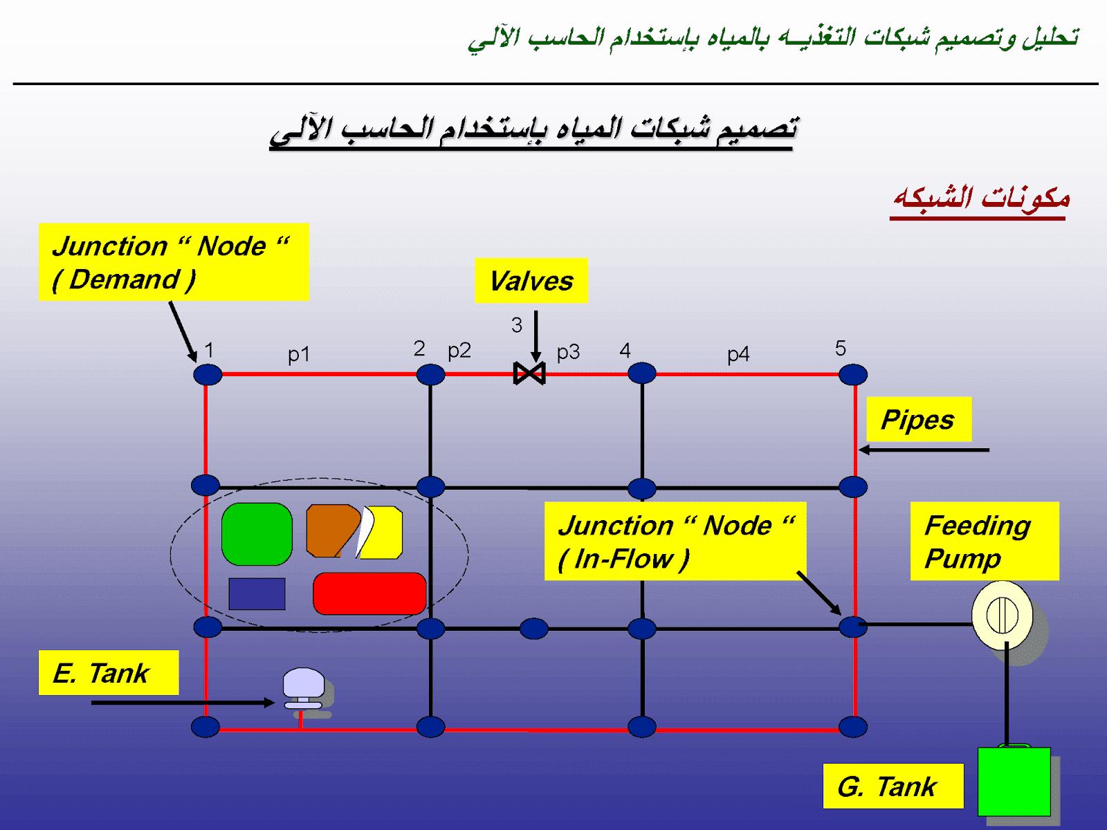 تحليل و تصميم شبكات التغذية