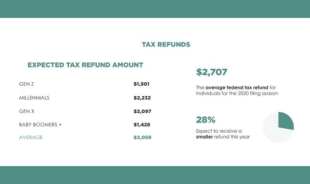 Tax Day 2021: America's Biggest Procrastinators