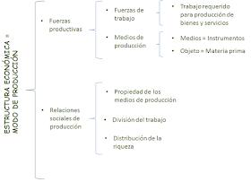 Estructura Socioeconómica De México Conceptos Básicos Y