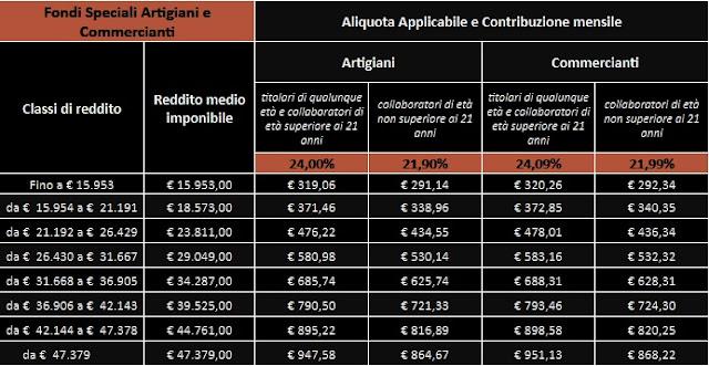contributi volontari artigiani commercianti aliquote reddito 2020