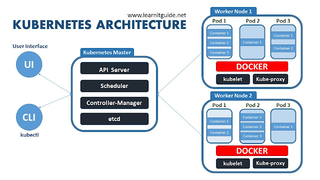 kubernetes architecture explained