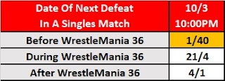 Day Of Roman Reigns' Next Loss - WrestleMania 36