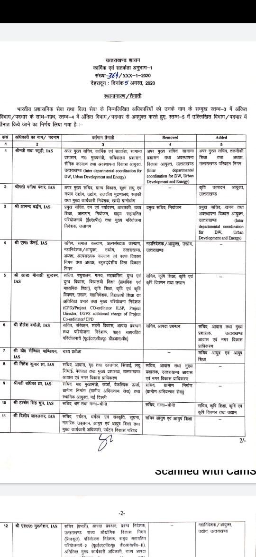 18 IAS अधिकारियों के विभागों में बड़ा  फेरबदल-देखें पूरी सूची