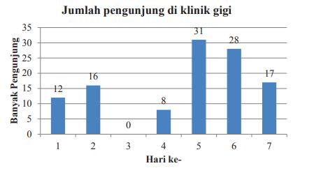 Materi Statistika Smp Kelas 8 Kurikulum 2013