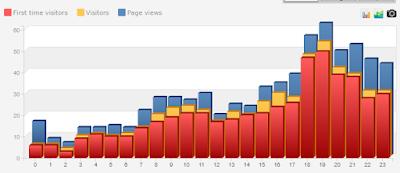 cara mendapat ribuan pengunjung blog per hari secara organik
