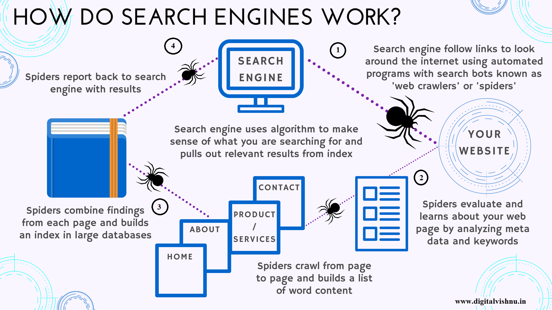 how-search-engines-work-info graphic-for-seo-by-digital-Vishnu