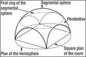 Masonry Design: Design Flexibility of triangular block
