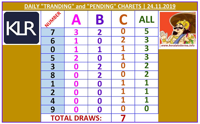 Kerala Lottery Winning Number Daily Tranding and Pending  Charts of 7 days on 24.11.2019