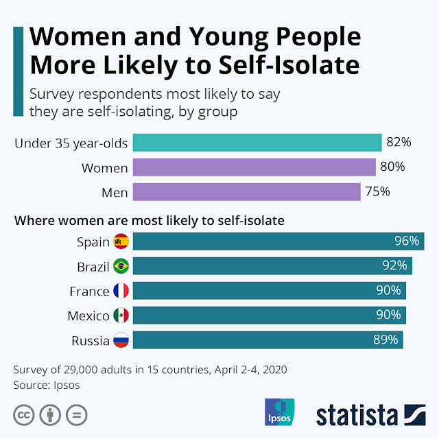 Women and Young People Are In Favor Of Self-Isolation #Infographic