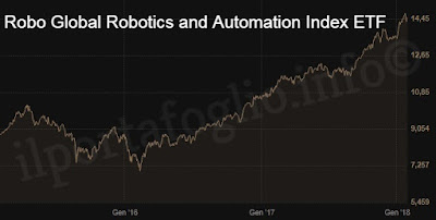 andamento Robo Global Robotics and Automation Index
