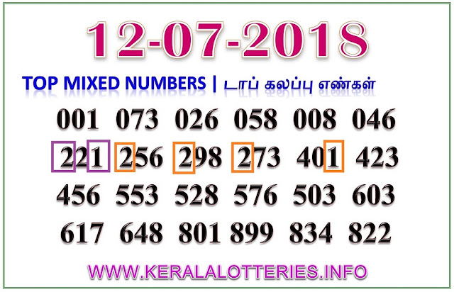 Karunya Plus KN-221 Mixed Numbers Kerala lottery guessing by keralalotteries