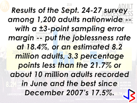 """Jobless Filipinos has reached the all time low for nearly nine years in a survey conducted by Social Weather Stations (SWS) which boosted optimism on job availability among the Filipinos for the next 12 months.    Presidential Communications Operations Office Secretary Martin M. Andanar said in a text message that """"the lower joblessness rate is a result of the Duterte administration's policy of attracting investments and enhancing the inclusiveness of growth by creating more jobs.""""  Here is the result of the SWS survey in graph from Business World:   Rene E. Ofreneo, professor at the University of the Philippines School of Labor and Industrial Relations,  """"continuing growth of the economy"""" attributed to the decline in joblessness in the third quarter.     The growth of the country's gross Domestic Product (GDP) has reached 7.1% average at the last quarter  is already hitting the top end of their target which is 6-7 % target range for the entire 2016.  """"I  have the impression that the country is growing despite the politicians mainly because, as a nation, we are remittance driven and we are a consumer-based economy,"""" Mr. Ofreneo added."""