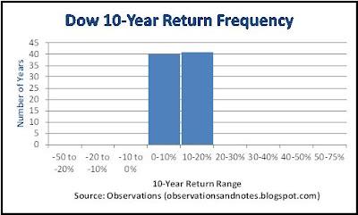 HIstogram of stock market 10-year return range history1929 to 2019