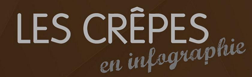 https://gastronomierestauration.blogspot.com/2017/02/les-crepes-en-infographie.html