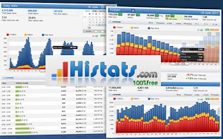 Monitor Traffic Blog dengan Histats