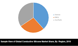 global conductive silicone market share by region