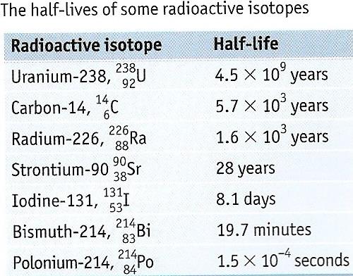 EduMission: Physics Form 5: Chapter 5 - Half Life of ...