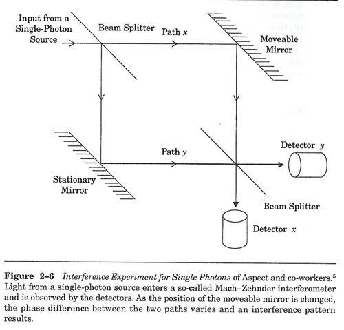 """The experiment measures single photo path interference (Source: G. Greenstein & A. Zajonk, """"The Quantum Challenge"""")"""